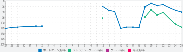 Through the Agesのランキング推移