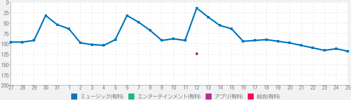 Mobile Music Sequencerのランキング推移