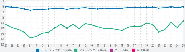 乃木坂46リズムフェスティバルのランキング推移
