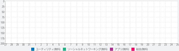 フォント + 日本語フォント & Emojiのランキング推移