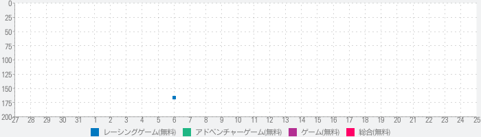 Go To Town 4のランキング推移