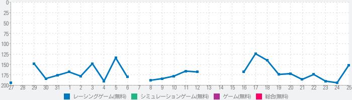 Driving Zone: Japanのランキング推移