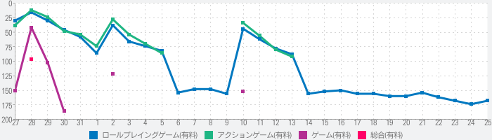 Leap of Fateのランキング推移