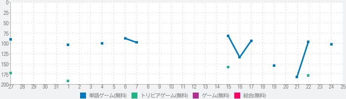 漢字力診断のランキング推移