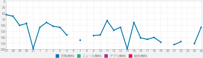 大阪市防災アプリのランキング推移