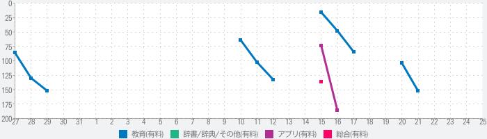 GENIUS動画英熟語1000のランキング推移