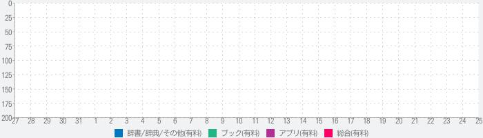 新版中日交流标准日本语中级单词のランキング推移