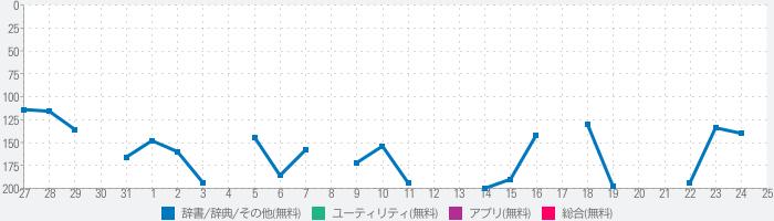 ゲット記録図鑑 for ポケモン ソード & シールドのランキング推移