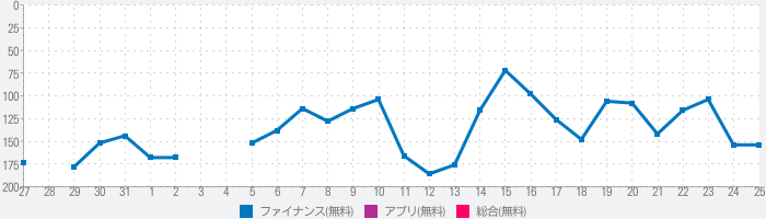 LINE FXのランキング推移