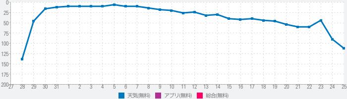 豊川市防災アプリのランキング推移