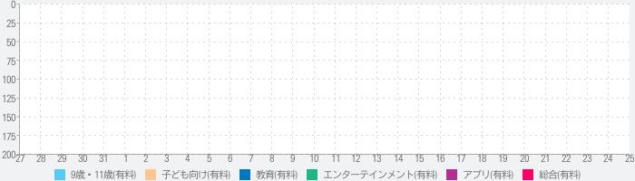 123おりがみ for iPhoneのランキング推移