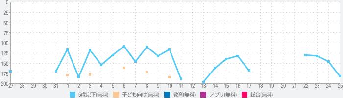 キョロちゃん大冒険 無料知育ゲームアプリのランキング推移