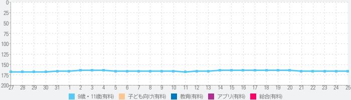 九九のモンテッソーリ円のランキング推移