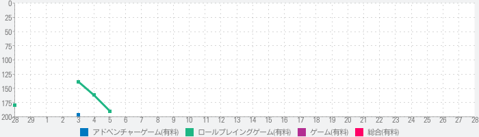 Bar Oasis 2 Aftertaste 01 Japanのランキング推移