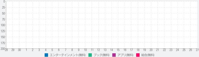 かざしてプラス<NHK出版>のランキング推移