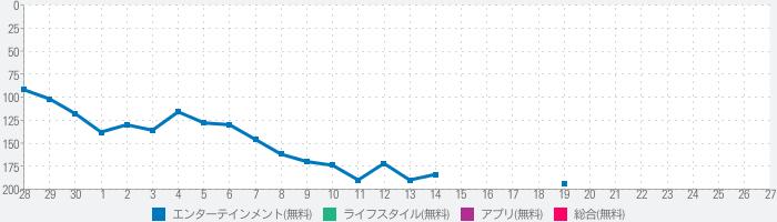 アニチェキ - アニメ視聴管理のランキング推移