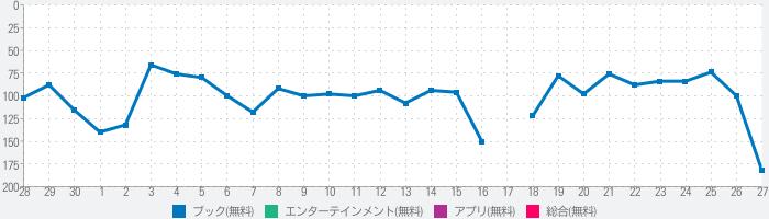 POCH - 夢小説機能対応チャット小説のランキング推移