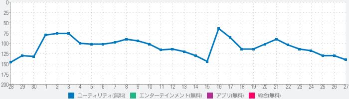 ユニクロ UTme!のランキング推移