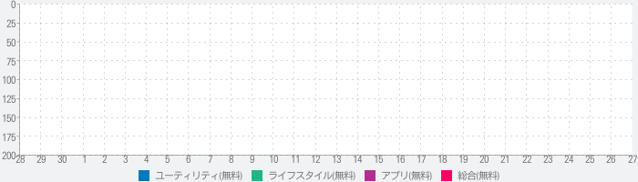 Check Pulse. Sleep Controlのランキング推移