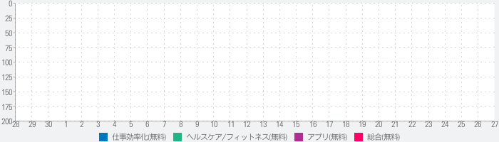 Space - You Need a Breatherのランキング推移