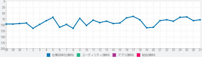 FontInstall.app 日本語フォントインストールのランキング推移