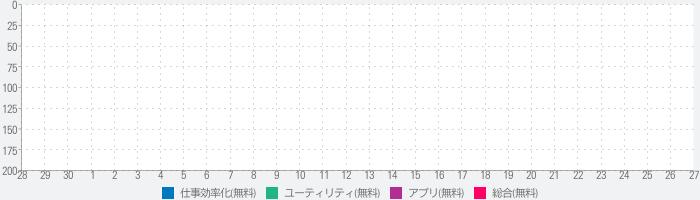 カメラスキャナー: 英語を日本語に訳すアプリのランキング推移