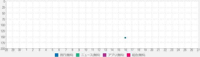 東京人のランキング推移