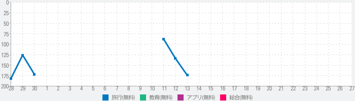 指さし会話韓国 touch&talk 【PV】 LITEのランキング推移