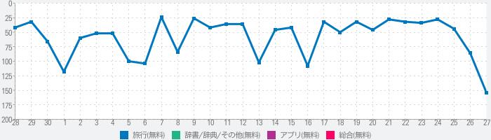 東京路線図 無料版のランキング推移