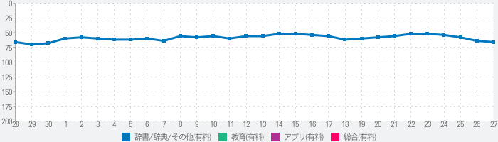 Transwhiz 日中 (簡体字) 辞書 HDのランキング推移