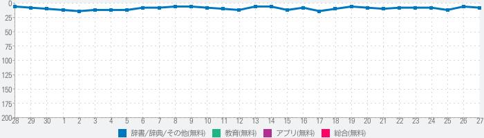 漢字辞典 - 手書き漢字検索アプリのランキング推移