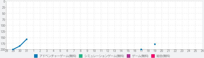 恋愛HOTEL 恋愛ゲーム・乙女ゲーム女性向けのランキング推移