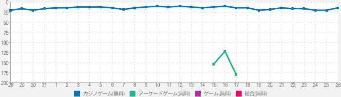 スロット〜釣り 大富豪 カジノオンラインゲームのランキング推移