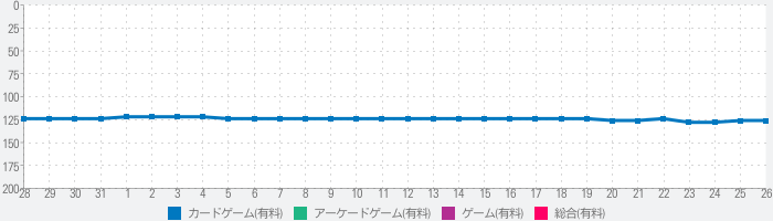 The Firmのランキング推移