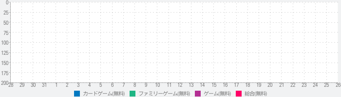 Party Qs - Questions Appのランキング推移