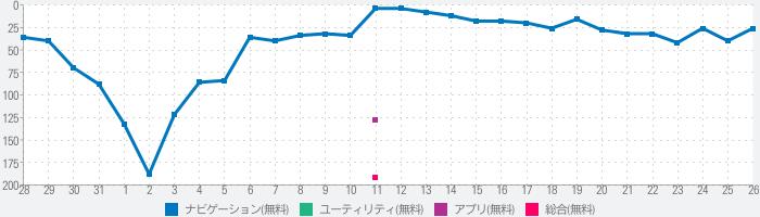Waaaaay!(うぇーい!)のランキング推移