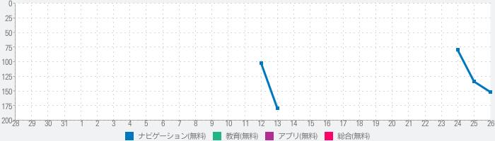 【2020年】恵方巻きコンパス(えほうまきこんぱす)のランキング推移
