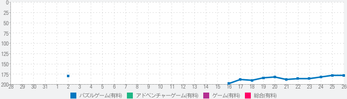 Back to Bedのランキング推移