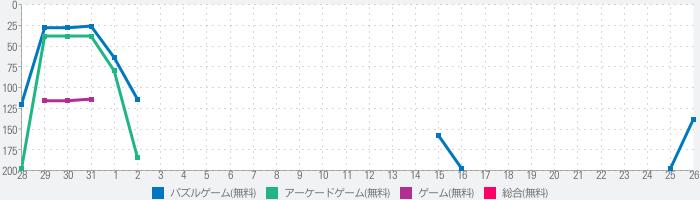 AMAZE!!!のランキング推移