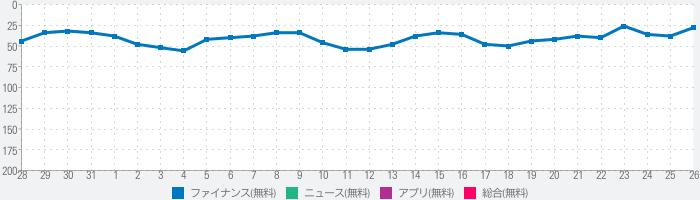 ウォレットプラス/残高照会・かんたん貯蓄アプリのランキング推移