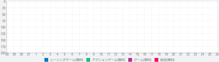 Maiami Crime Simulator 3のランキング推移
