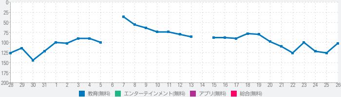 NHK for Schoolのランキング推移