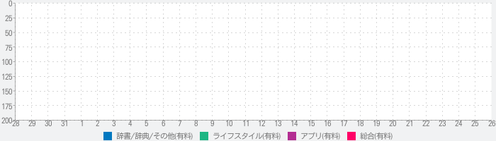 Toy Car Collector Databaseのランキング推移