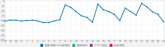 日本の野鳥(山溪ハンディ図鑑)のランキング推移
