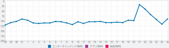 吉田の代弁のランキング推移