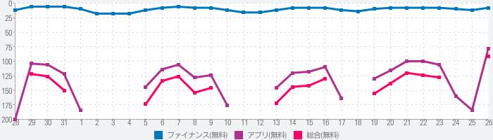 三菱UFJ銀行のランキング推移