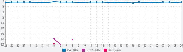 JapanTaxi(旧:全国タクシー)のランキング推移
