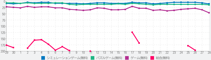 Project Makeoverのランキング推移