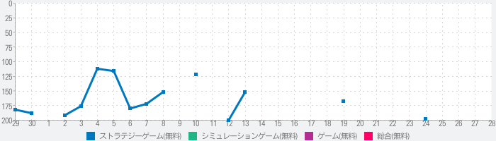 Cash, Inc. Fame & Fortune Gameのランキング推移