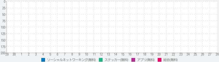 Endless Monstersのランキング推移